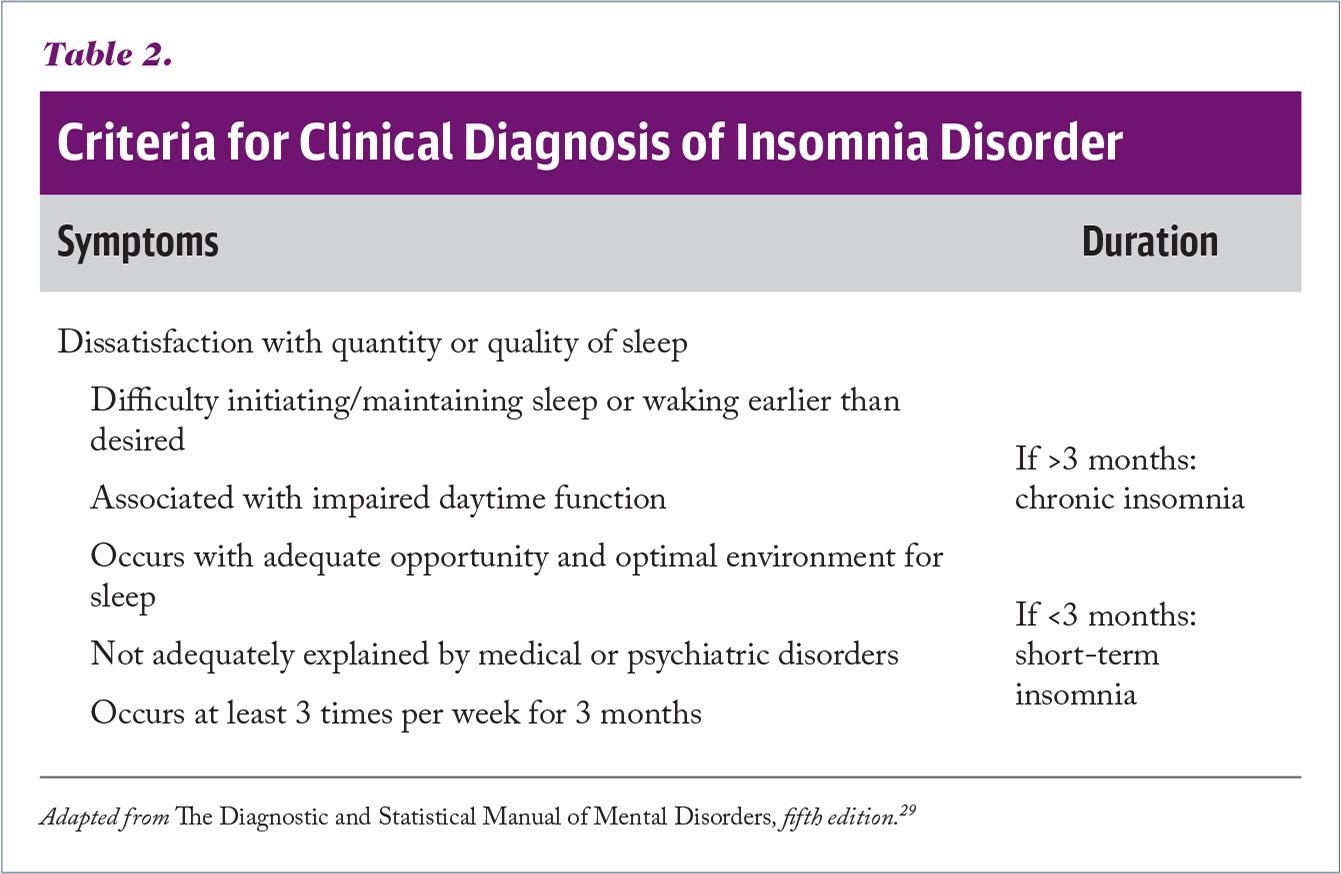 Criteria for Clinical Diagnosis of Insomnia Disorder