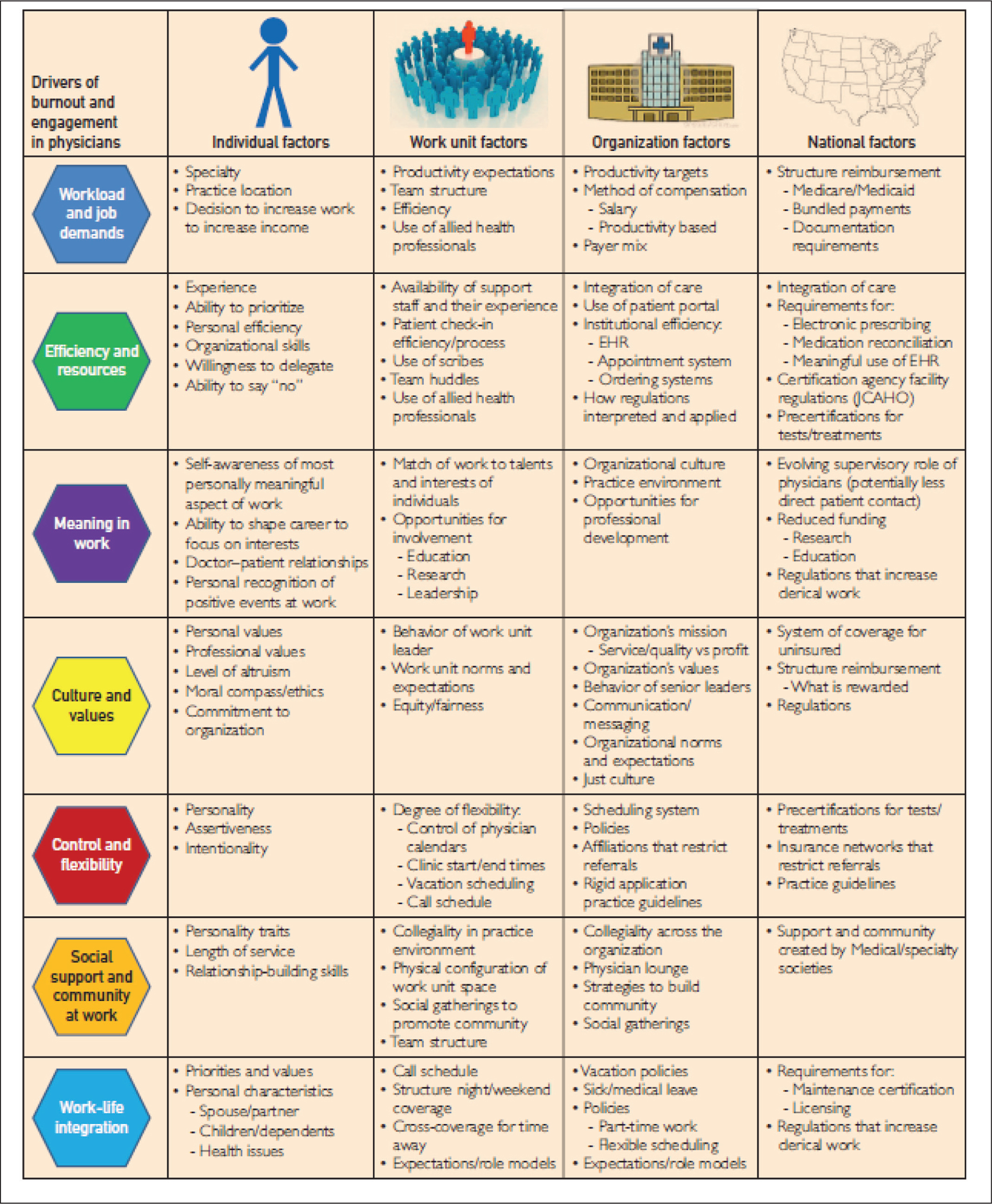 An illustration of drivers of burnout and engagement with examples of individual, work unit, organization, and national factors that influence each driver. Reprinted with permission of Elsevier from Shanafelt and Noseworthy.14