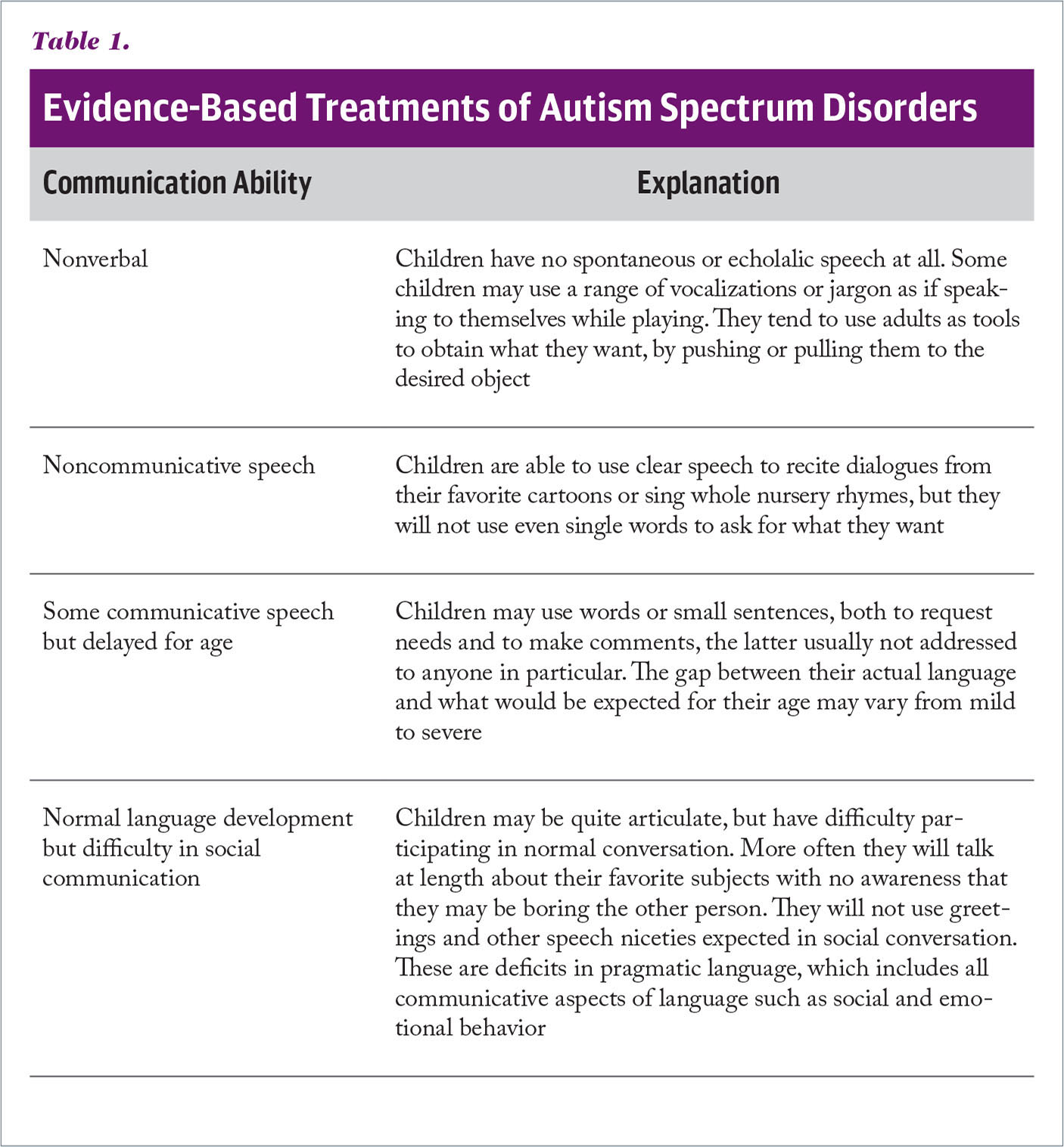 Evidence-Based Treatments of Autism Spectrum Disorders