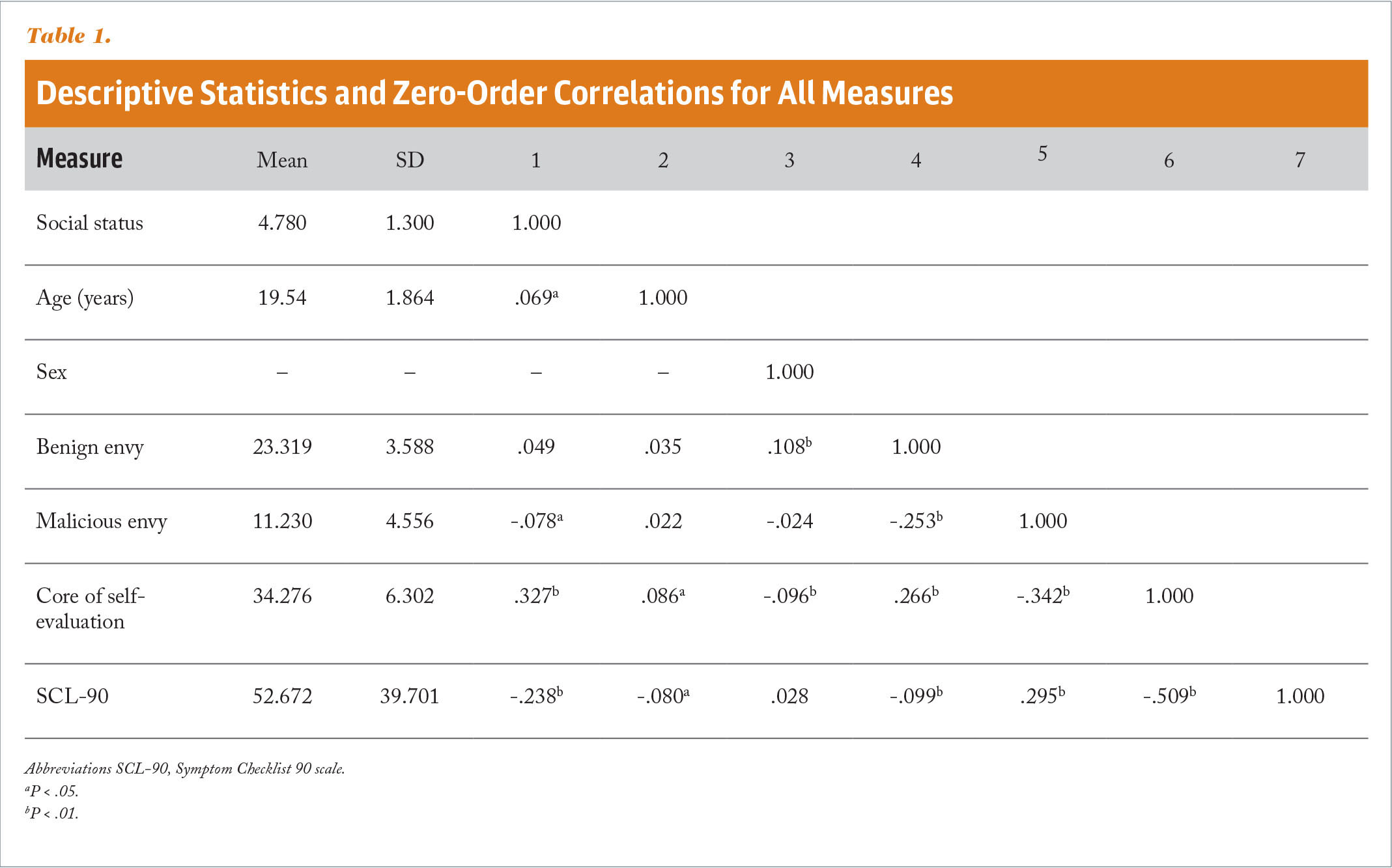Descriptive Statistics and Zero-Order Correlations for All Measures