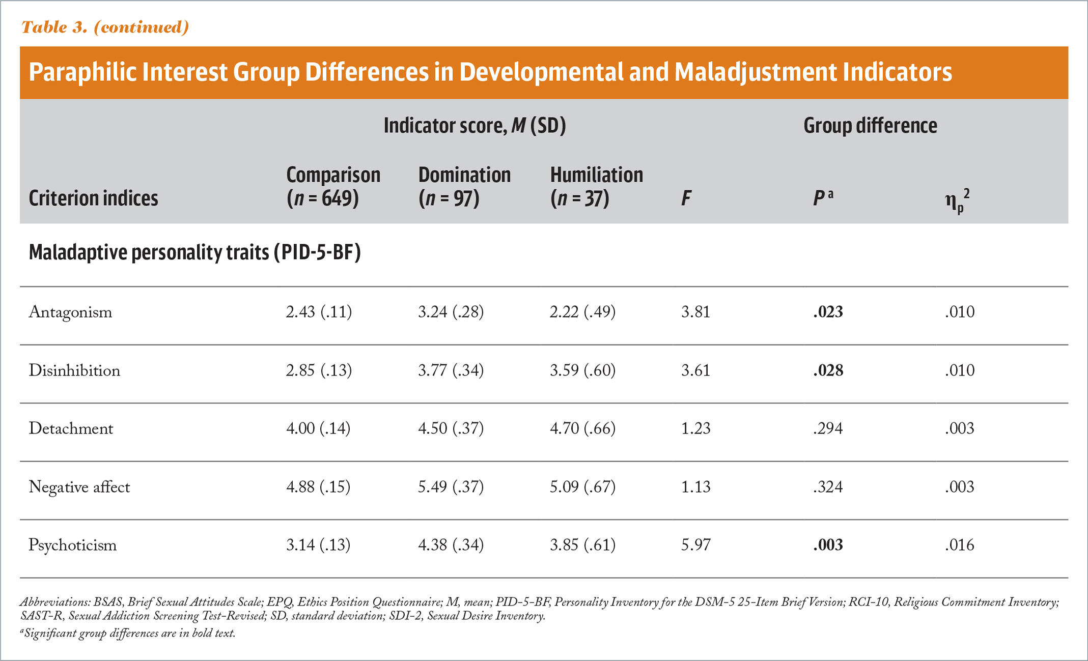Paraphilic Interest Group Differences in Developmental and Maladjustment Indicators