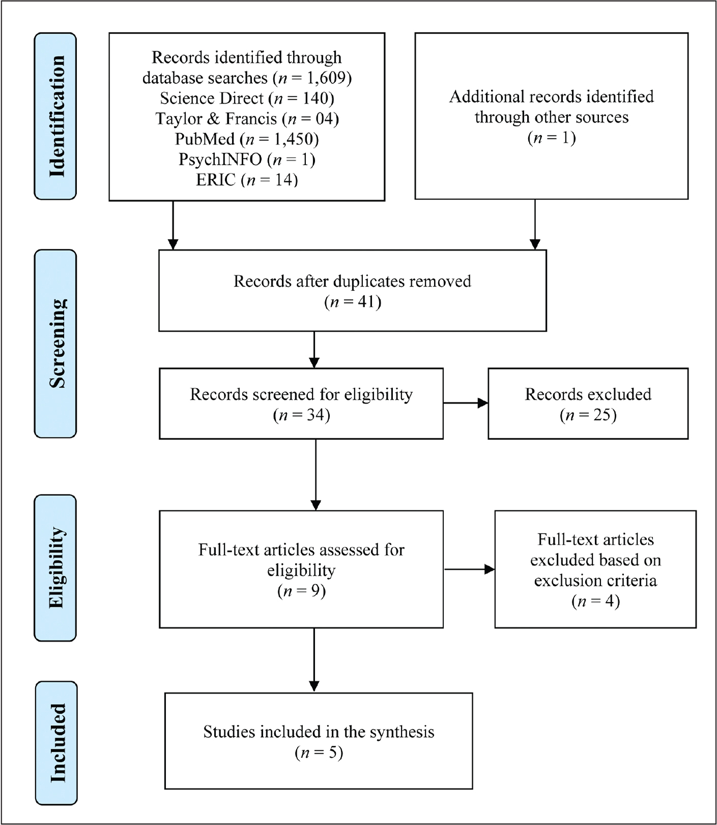 PRISMA (Preferred Reporting Items for Systematic Reviews and Meta-Analyses) flow diagram showing the procedure for literature search and selection of studies assessed the relation of exercise with self-injurious behavior.