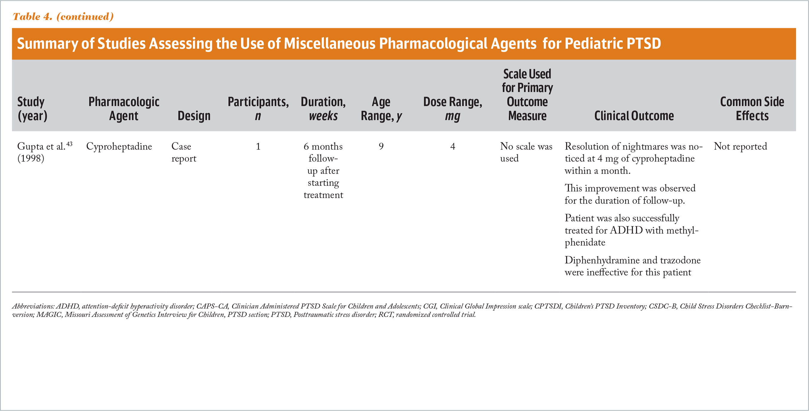 Summary of Studies Assessing the Use of Miscellaneous Pharmacological Agents for Pediatric PTSD