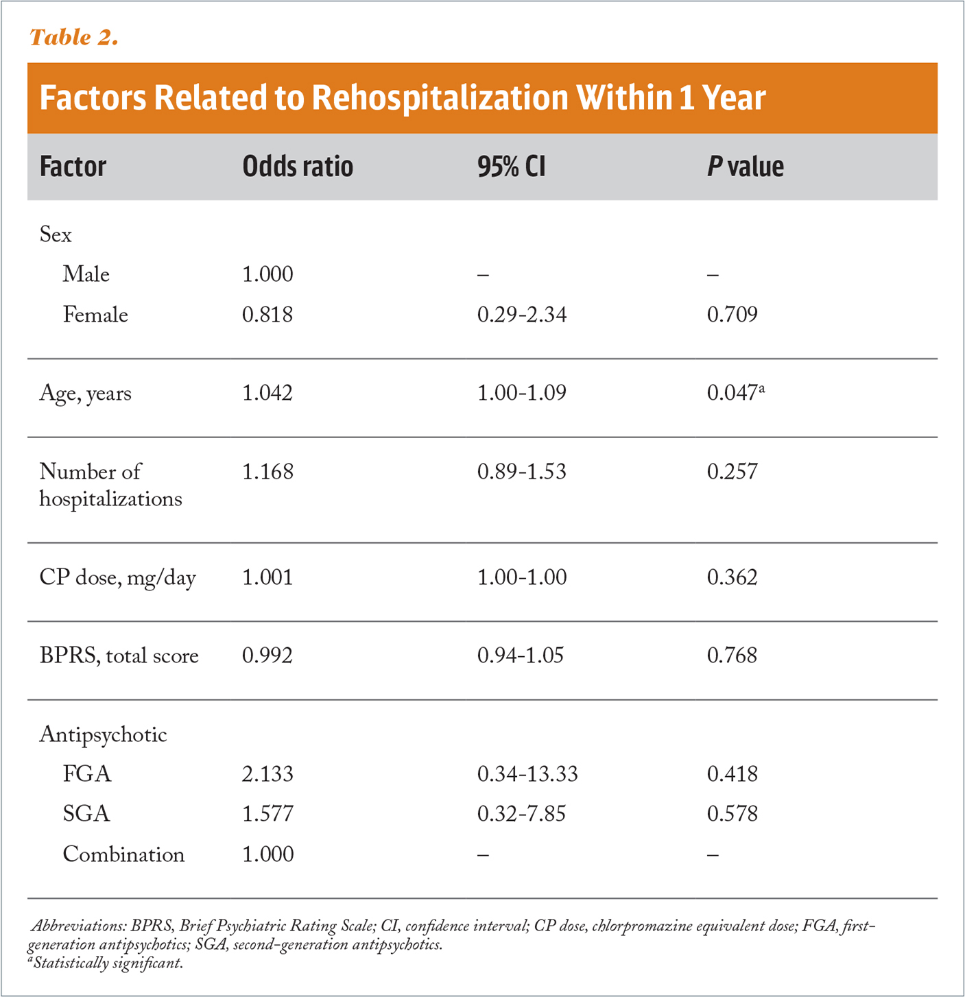 Factors Related to Rehospitalization Within 1 Year