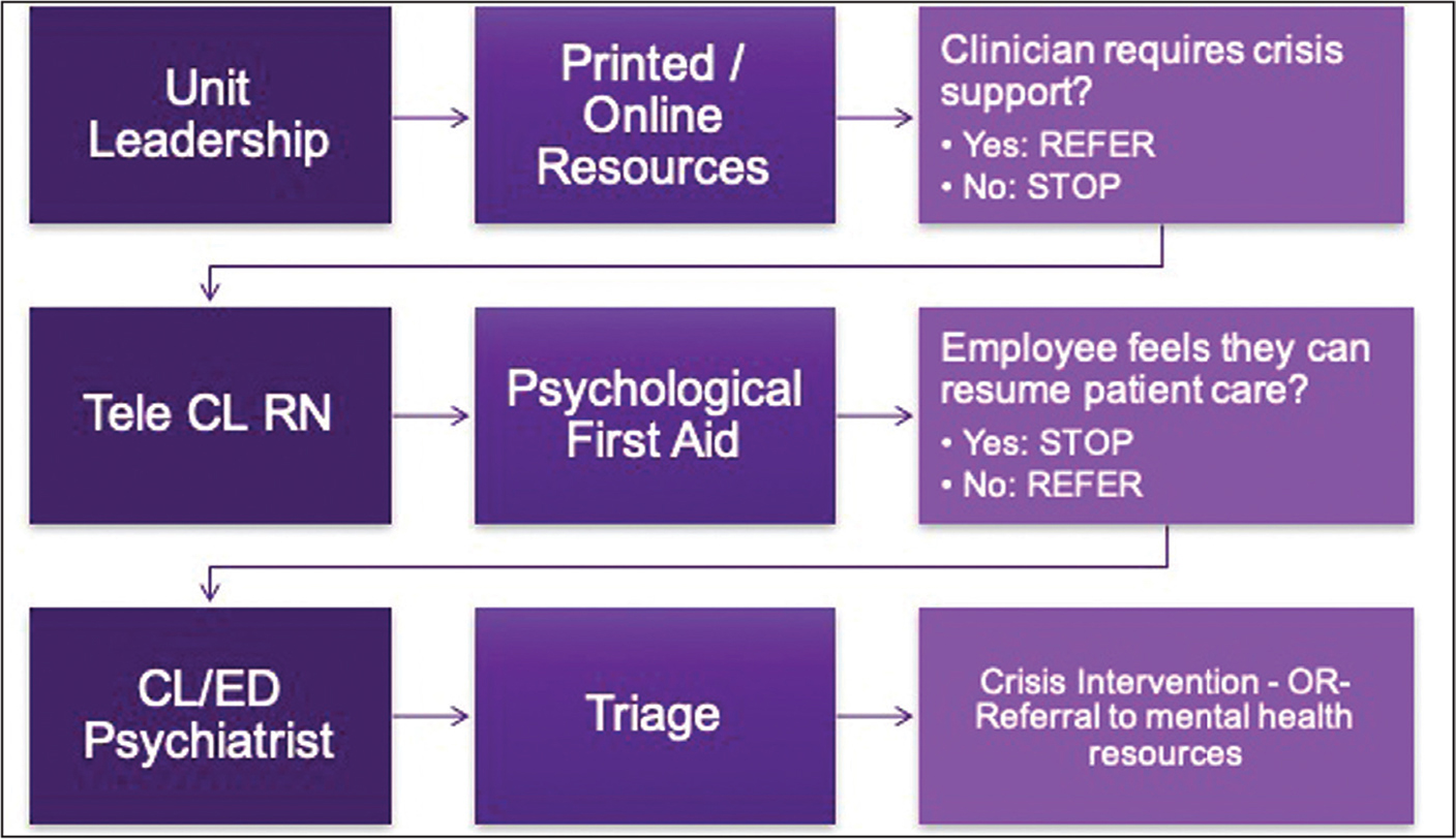 Clinician support algorithm showing the role of the tele consultation-liaison registered nurse in the delivery of psychological first aid within the larger model of staff support at New York University Langone Health - Manhattan Campus. CL, consultation-liaison; ED, emergency department; RN, registered nurse.