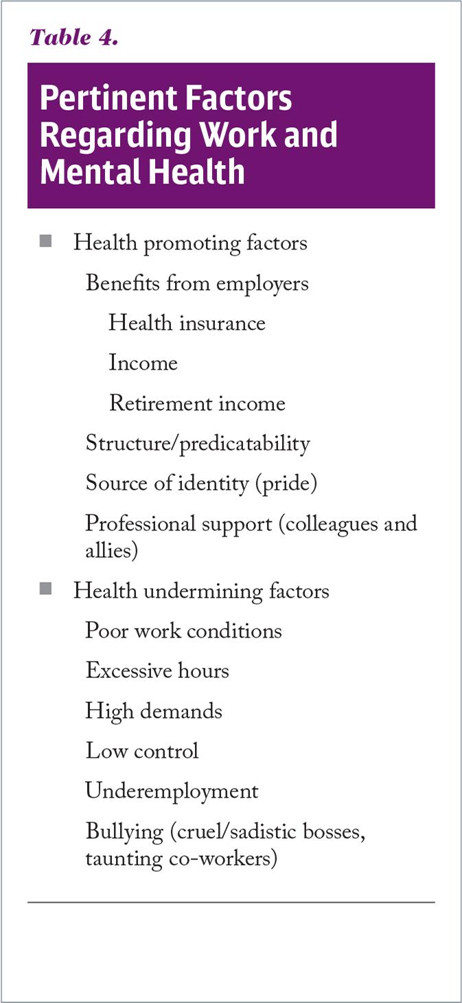 Pertinent Factors Regarding Work and Mental Health