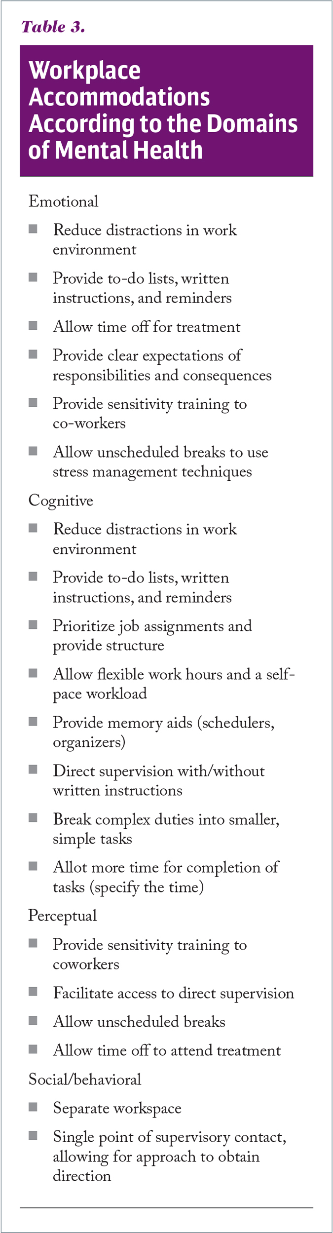 Workplace Accommodations According to the Domains of Mental Health