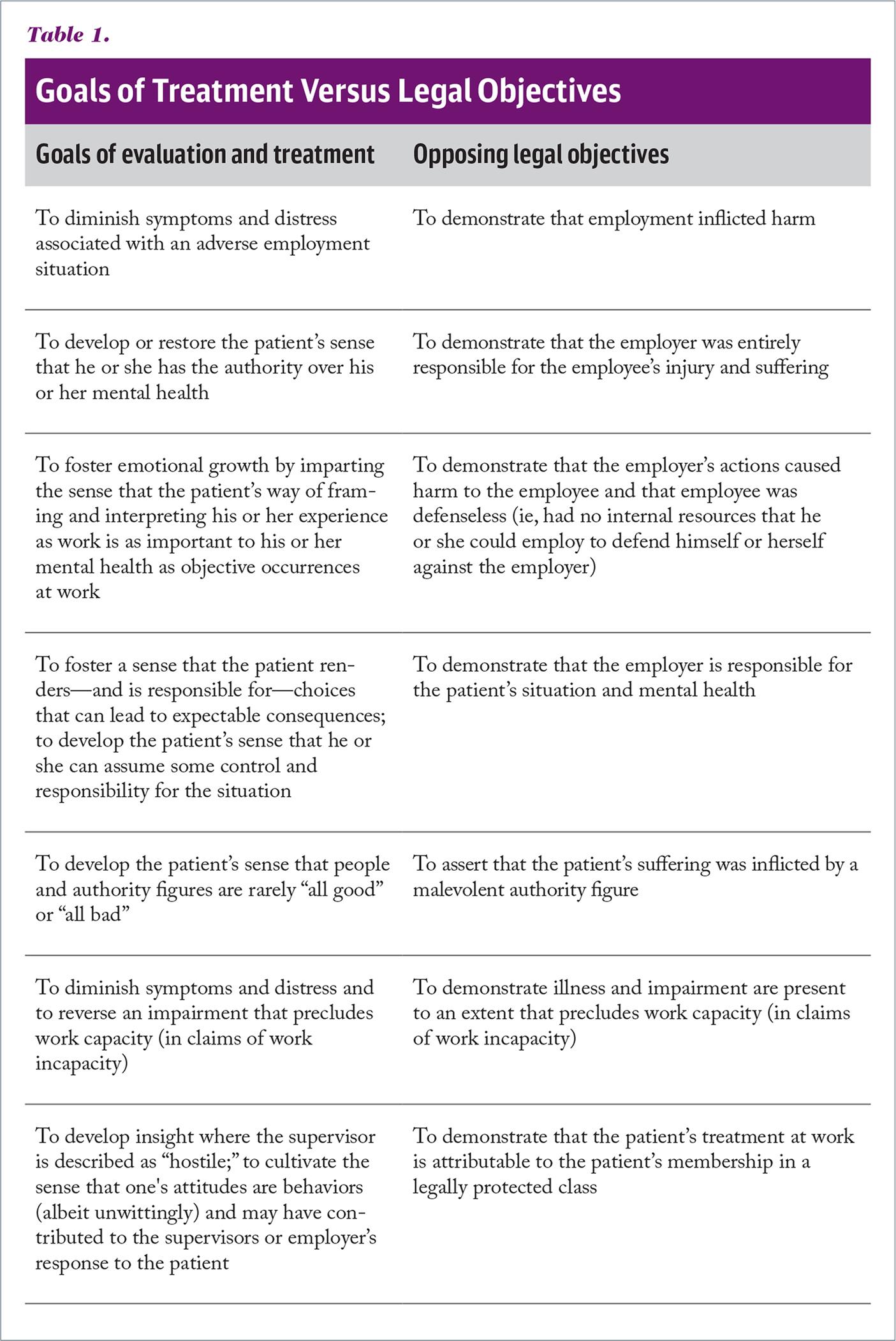 Goals of Treatment Versus Legal Objectives