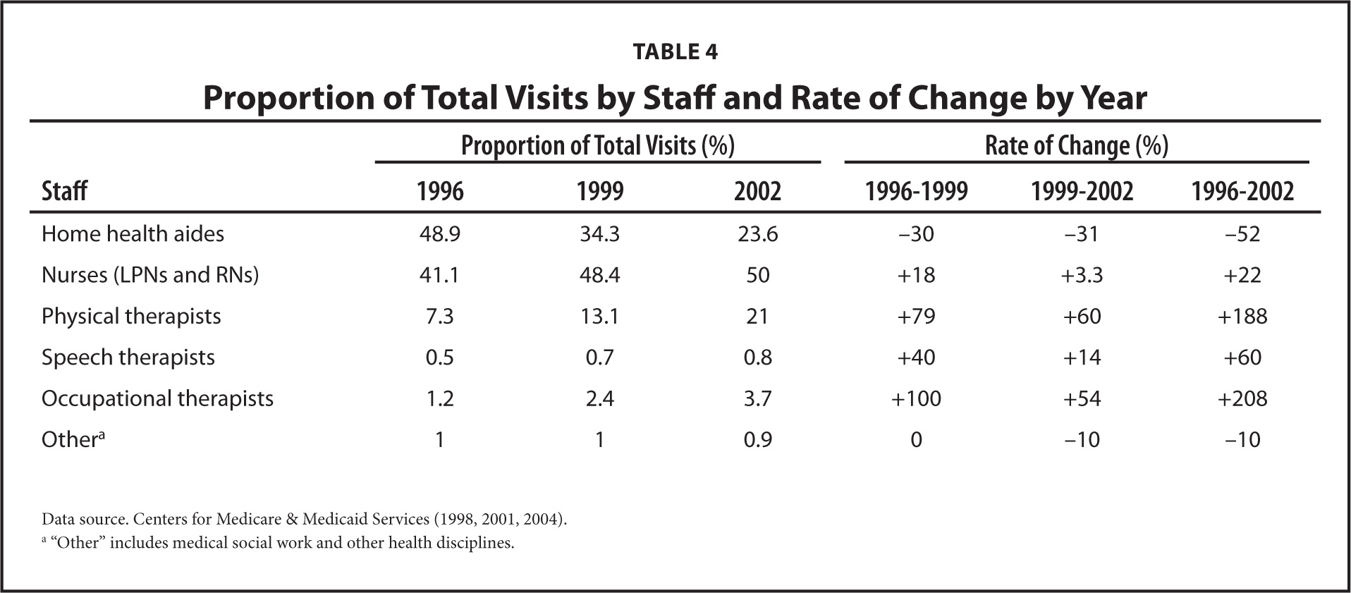 Proportion of Total Visits by Staff and Rate of Change by Year