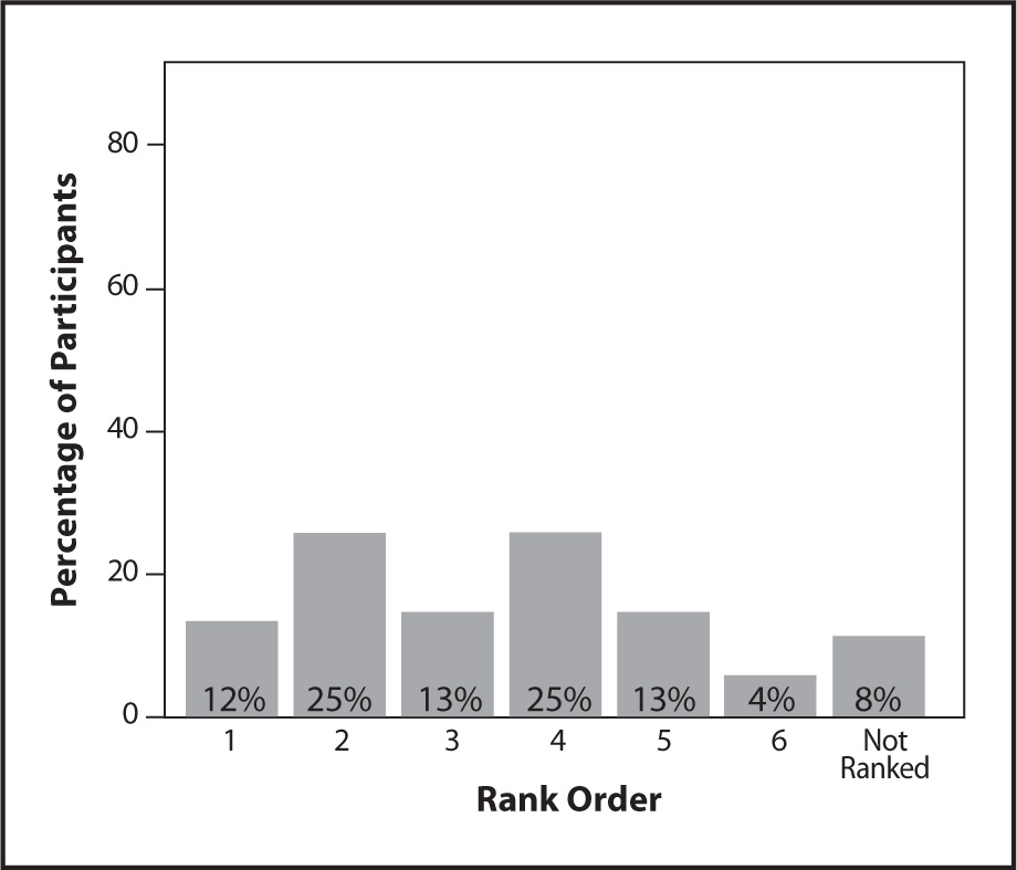 Rank Ordering of Talking with the Physician as a Data Source for the MDS.