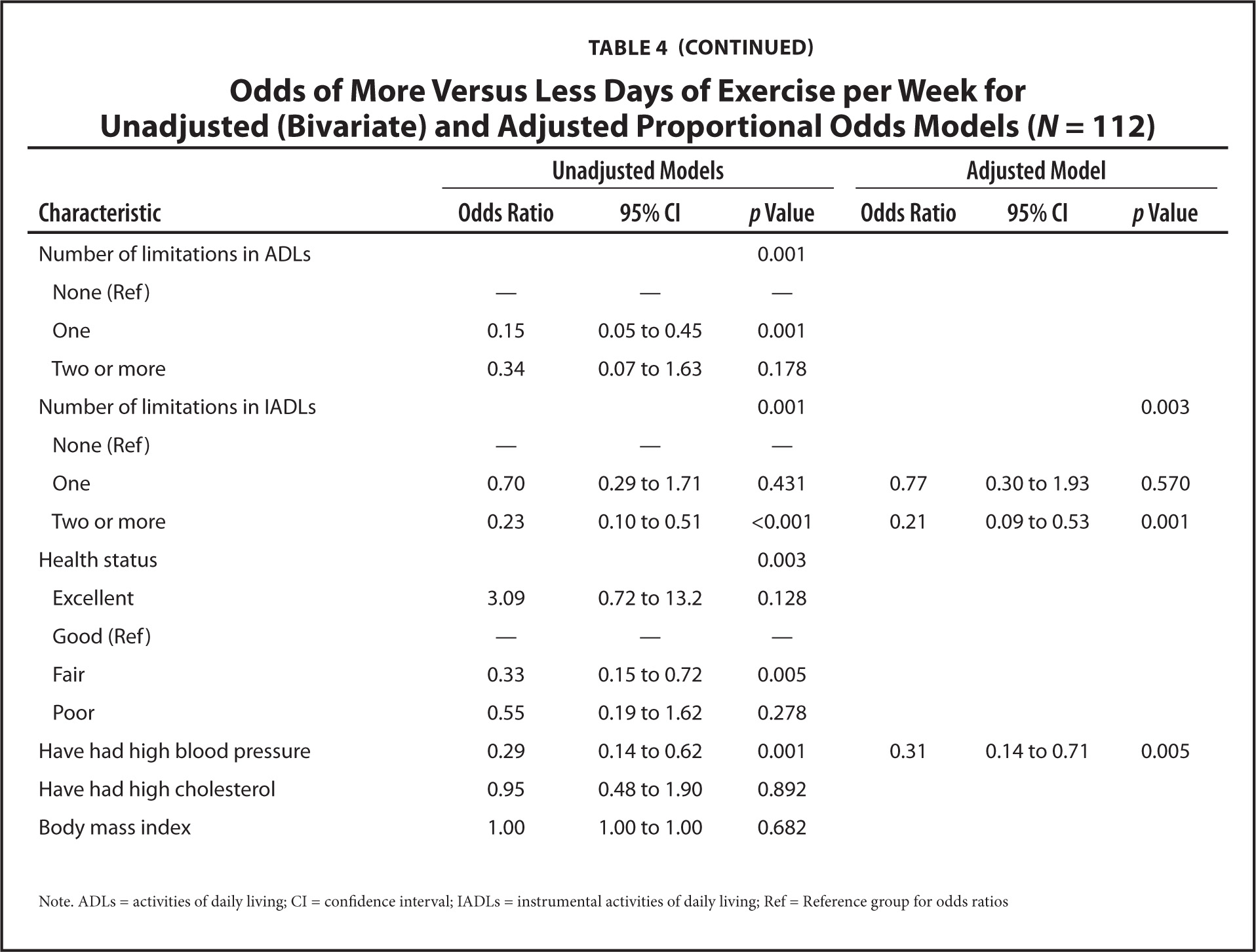 Odds of More Versus Less Days of Exercise per Week for Unadjusted (bivariate) and Adjusted Proportional Odds Models (N = 112)