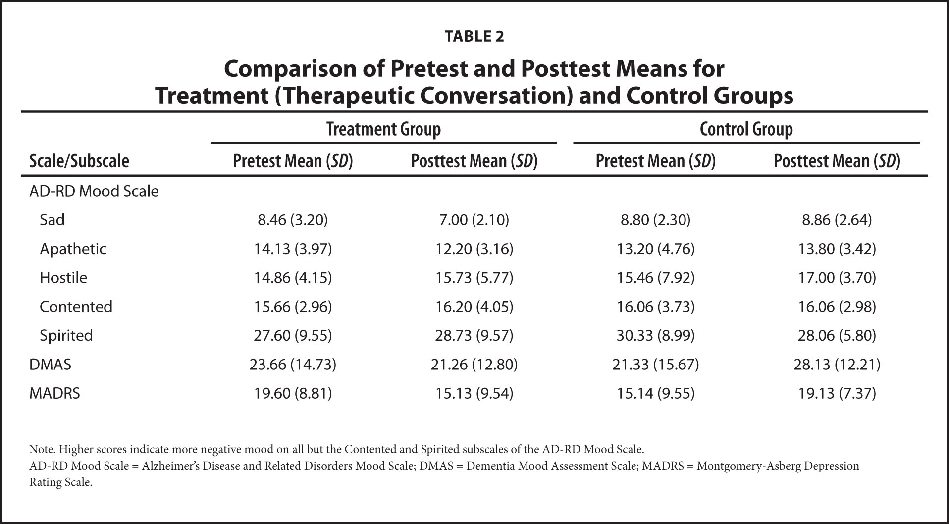 Comparison Of Pretest And Posttest Means For Treatment (Therapeutic  Conversation) And Control Groups