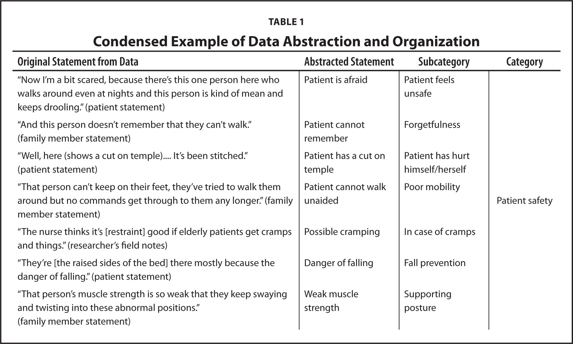 Condensed Example of Data Abstraction and Organization