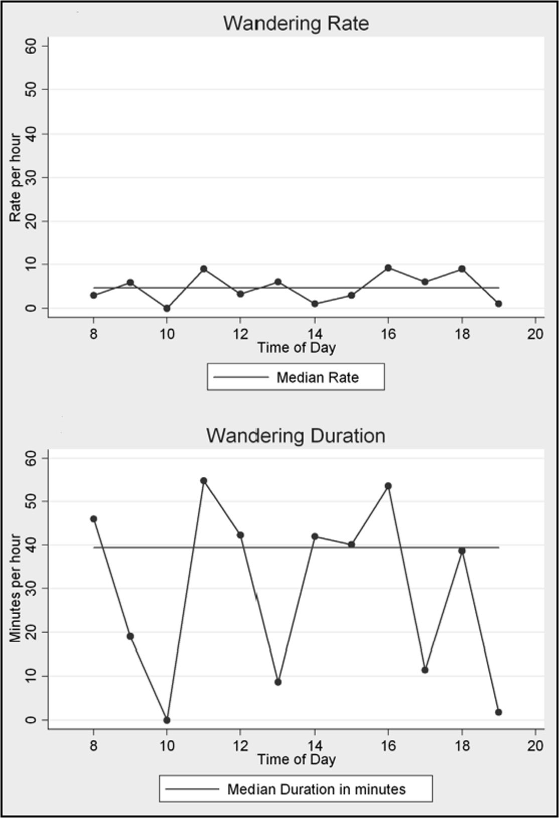 Hourly Plots of Wandering Rate (frequency of Episodes Within an Observation Period Extrapolated to 1 Hour) and Wandering Duration (sum of Episode Lengths Within an Observation Period Extrapolated to 1 Hour) for One Participant Compared with the Participant's Median Values Across All Observations.