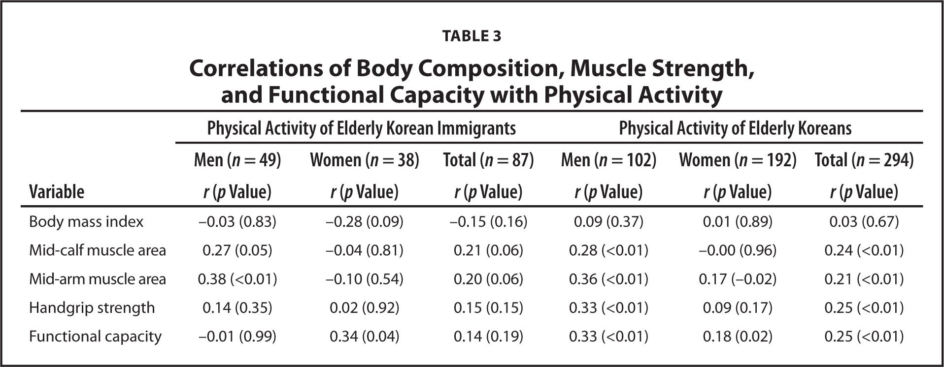 Correlations of Body Composition, Muscle Strength, and Functional Capacity with Physical Activity