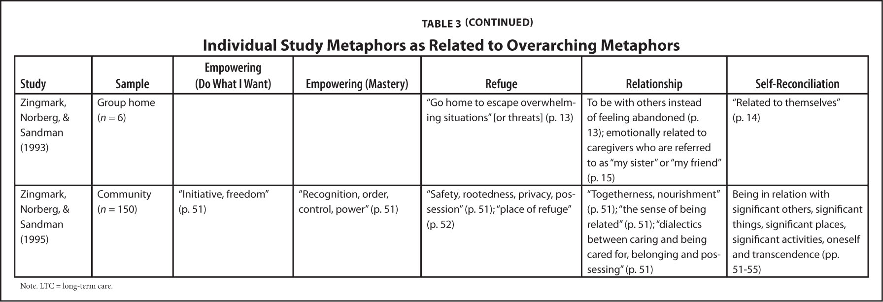 Individual Study Metaphors as Related to Overarching Metaphors