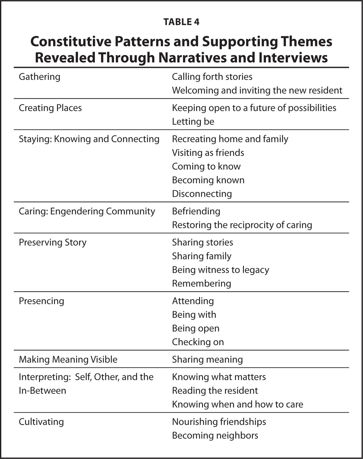 Constitutive Patterns and Supporting Themes Revealed Through Narratives and Interviews