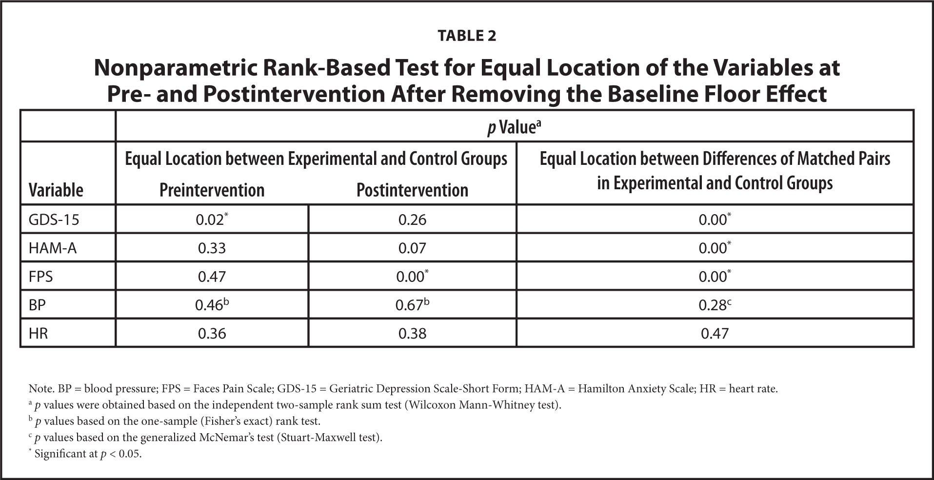 Nonparametric Rank-Based Test for Equal Location of the Variables at Pre- and Postintervention After Removing the Baseline Floor Effect
