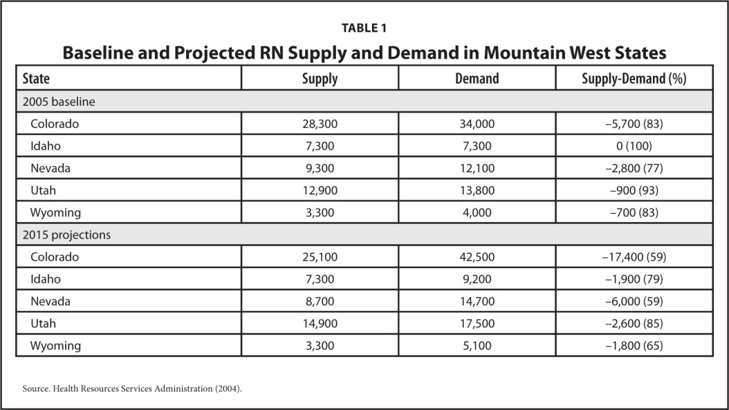Baseline and Projected RN Supply and Demand in Mountain West States
