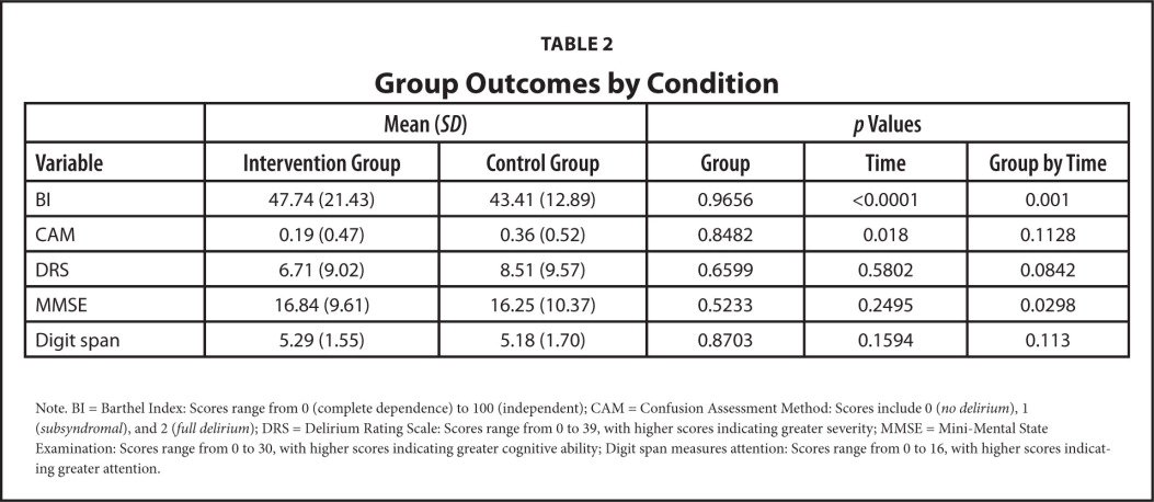 Group Outcomes by Condition