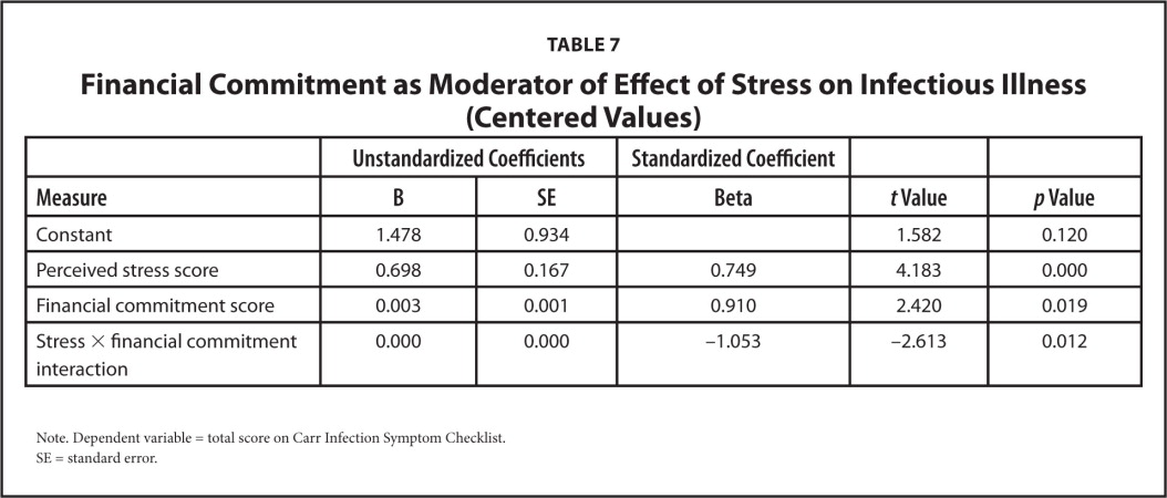 Financial Commitment as Moderator of Effect of Stress on Infectious Illness (Centered Values)