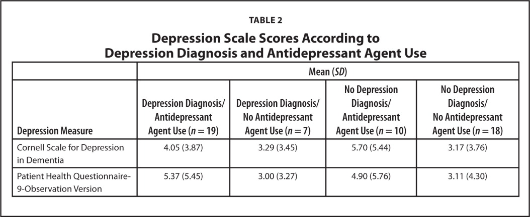 Depression Scale Scores According to Depression Diagnosis and Antidepressant Agent Use