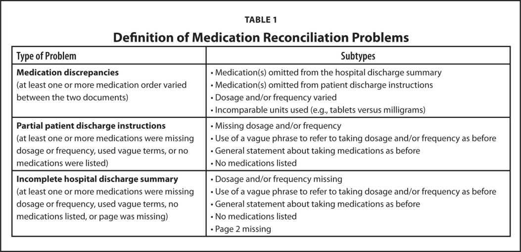 Medication Problems Occurring At Hospital Discharge Among Older