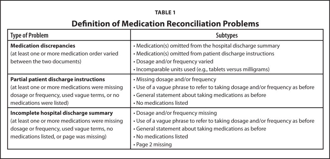 Definition of Medication Reconciliation Problems
