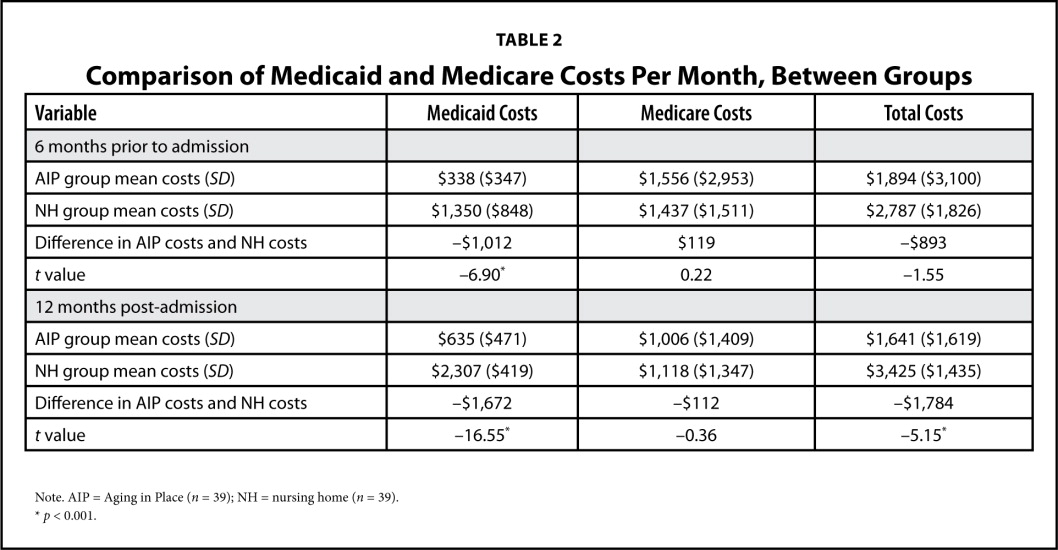 Aging in place versus nursing home care comparison of costs to comparison of medicaid and medicare costs per month between groups ccuart Gallery