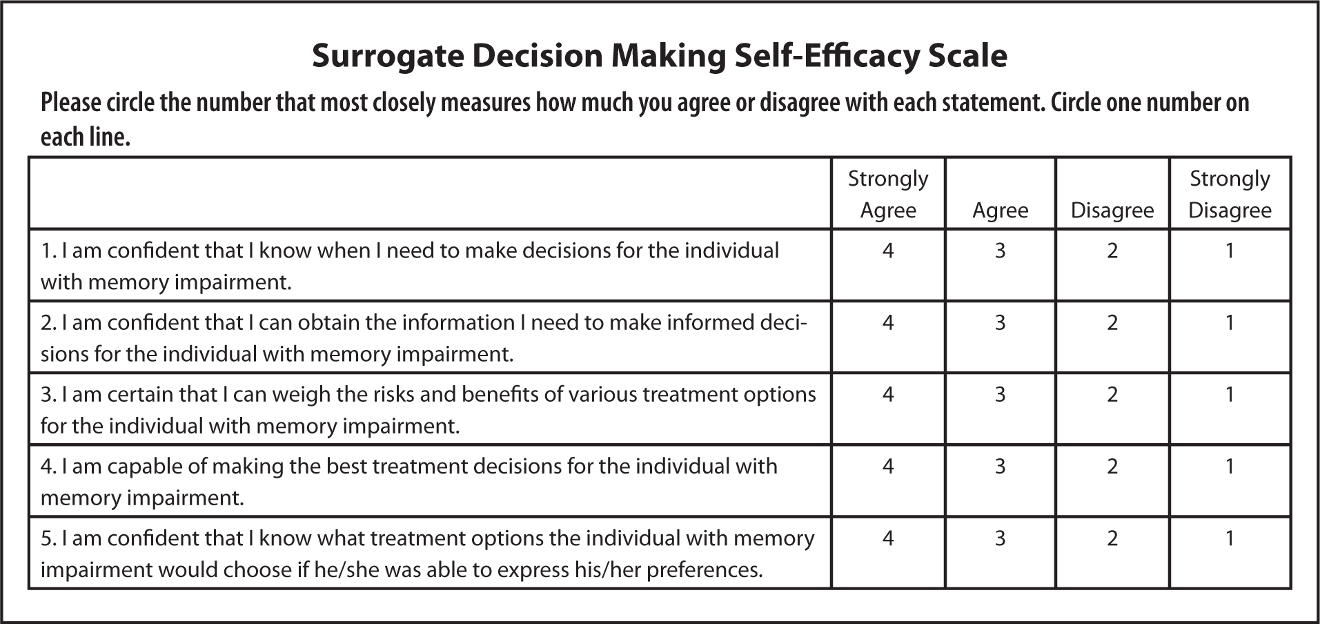 Surrogate Decision Making Self-Efficacy Scale.