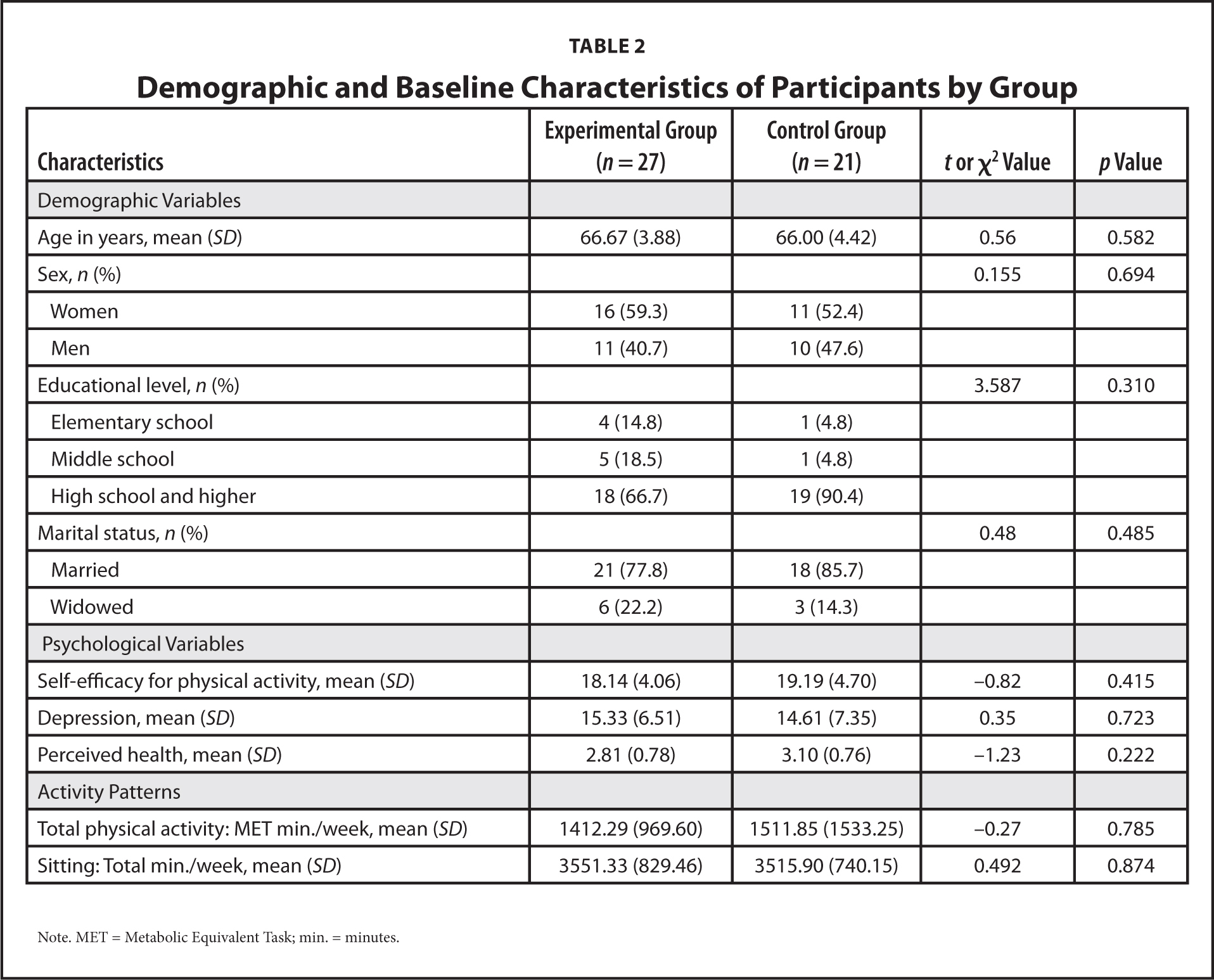 Demographic and Baseline Characteristics of Participants by Group