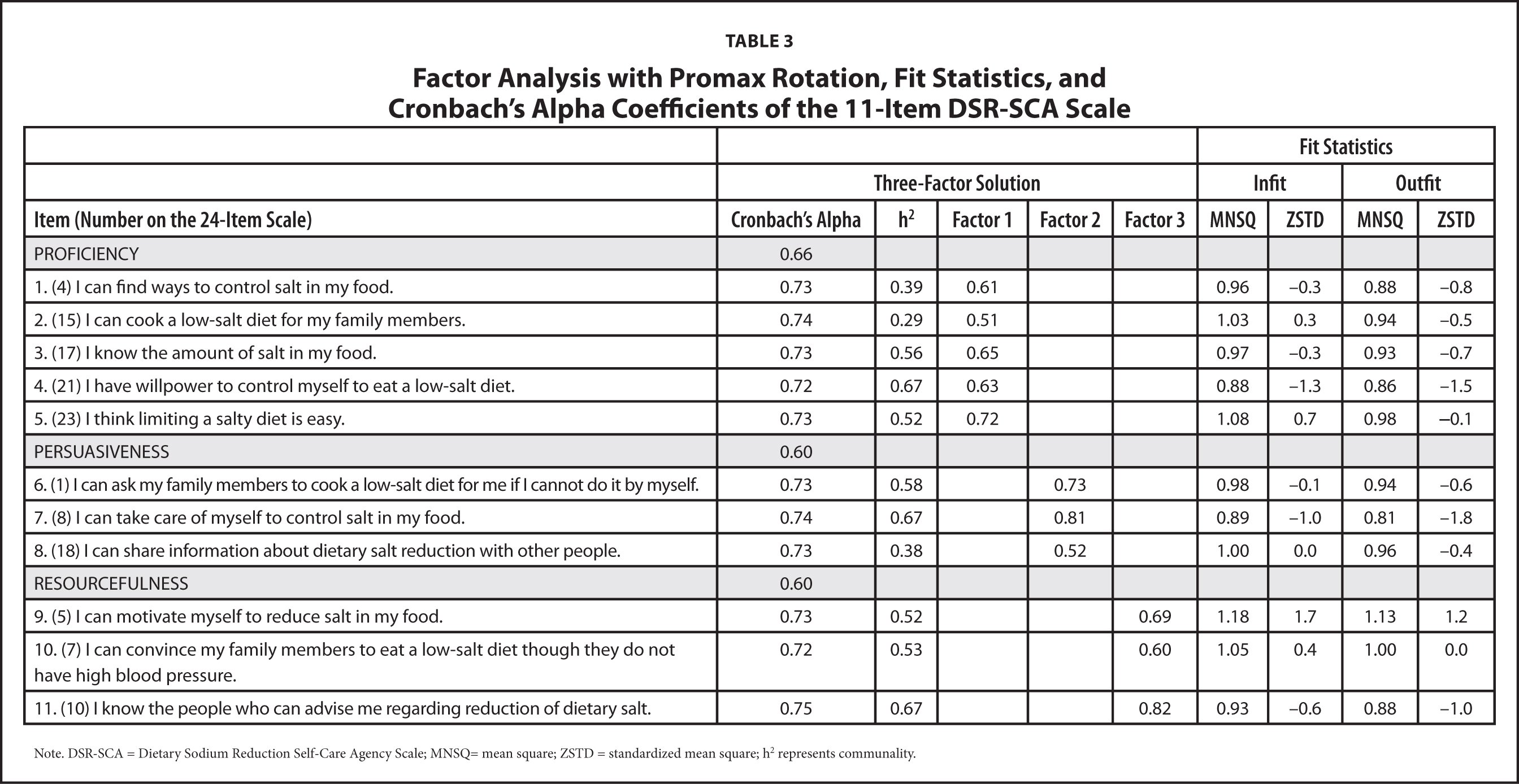 Factor Analysis with Promax Rotation, Fit Statistics, and Cronbach's Alpha Coefficients of the 11-Item DSR-SCA Scale