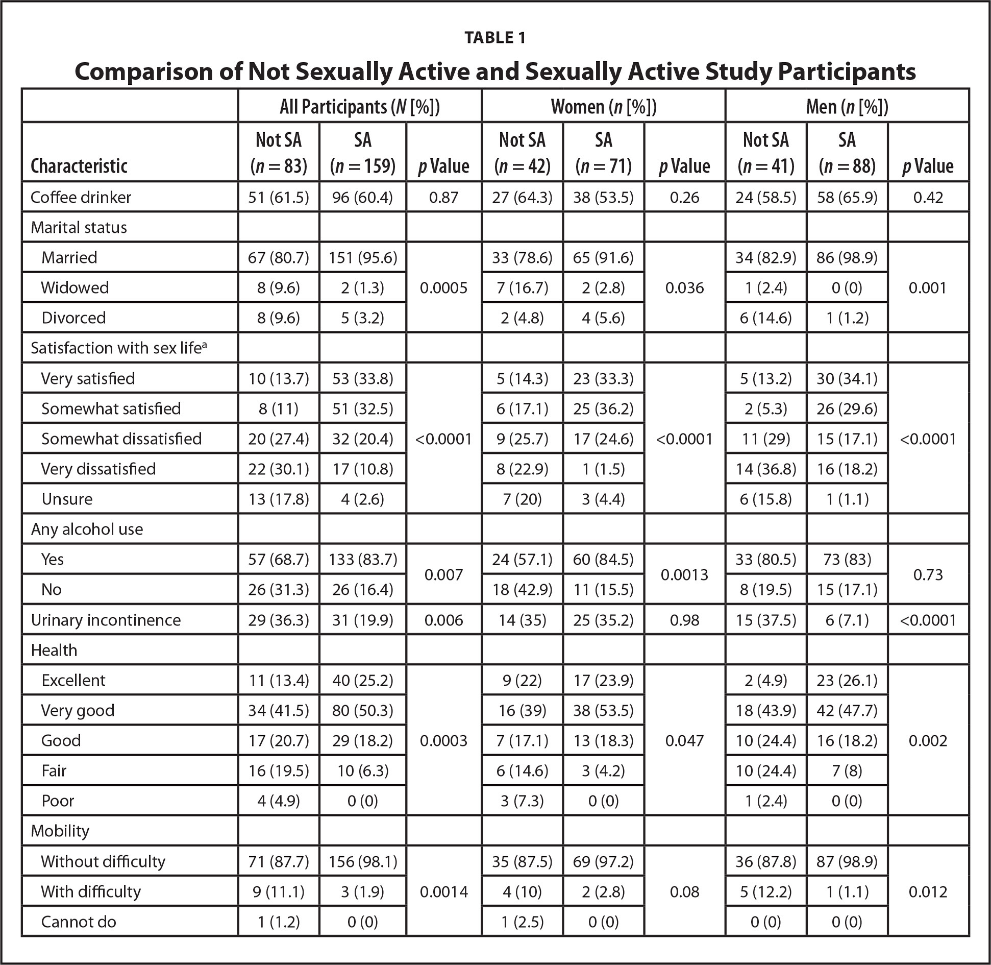 Comparison of Not Sexually Active and Sexually Active Study Participants