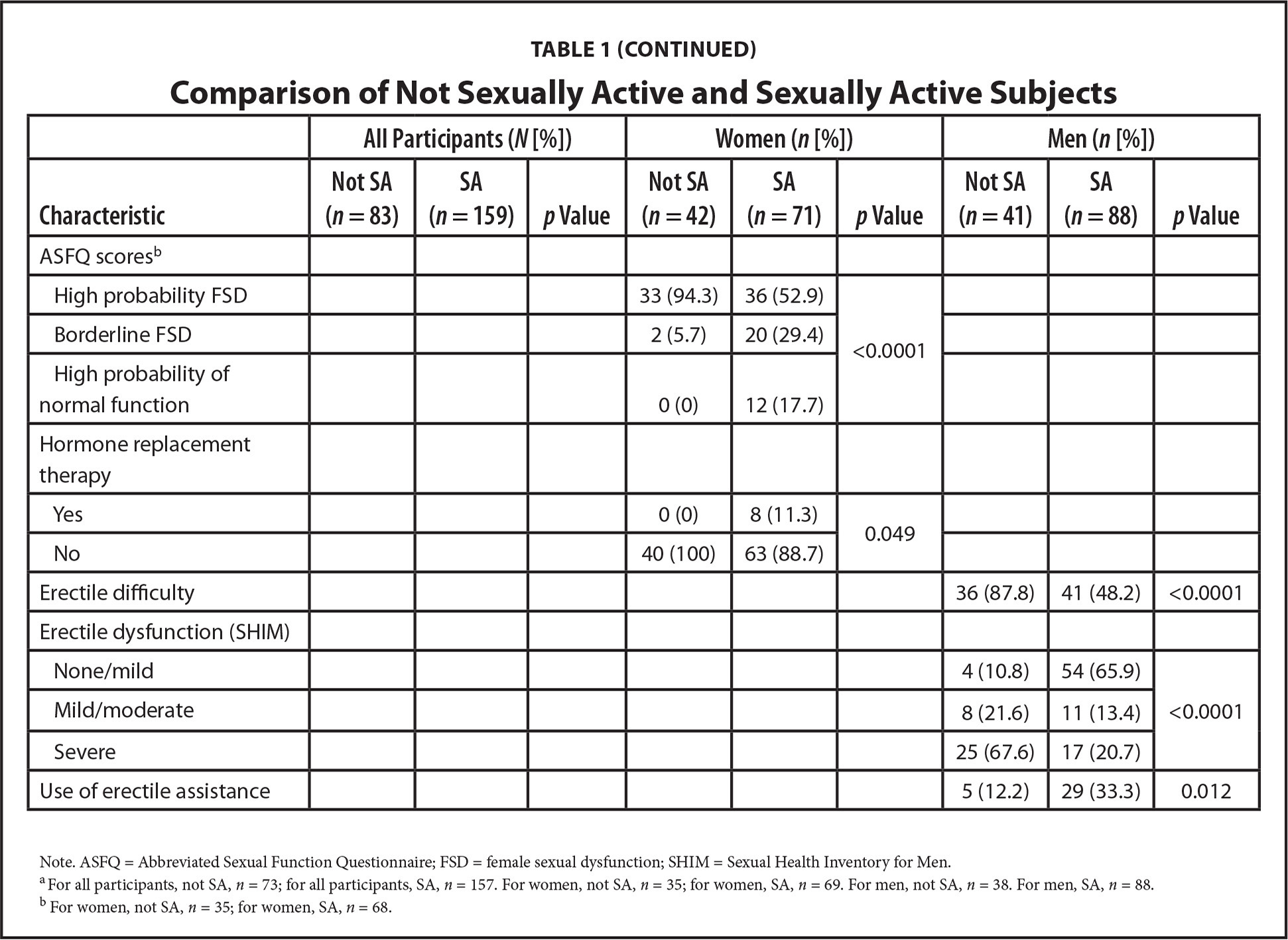 Comparison of Not Sexually Active and Sexually Active Subjects