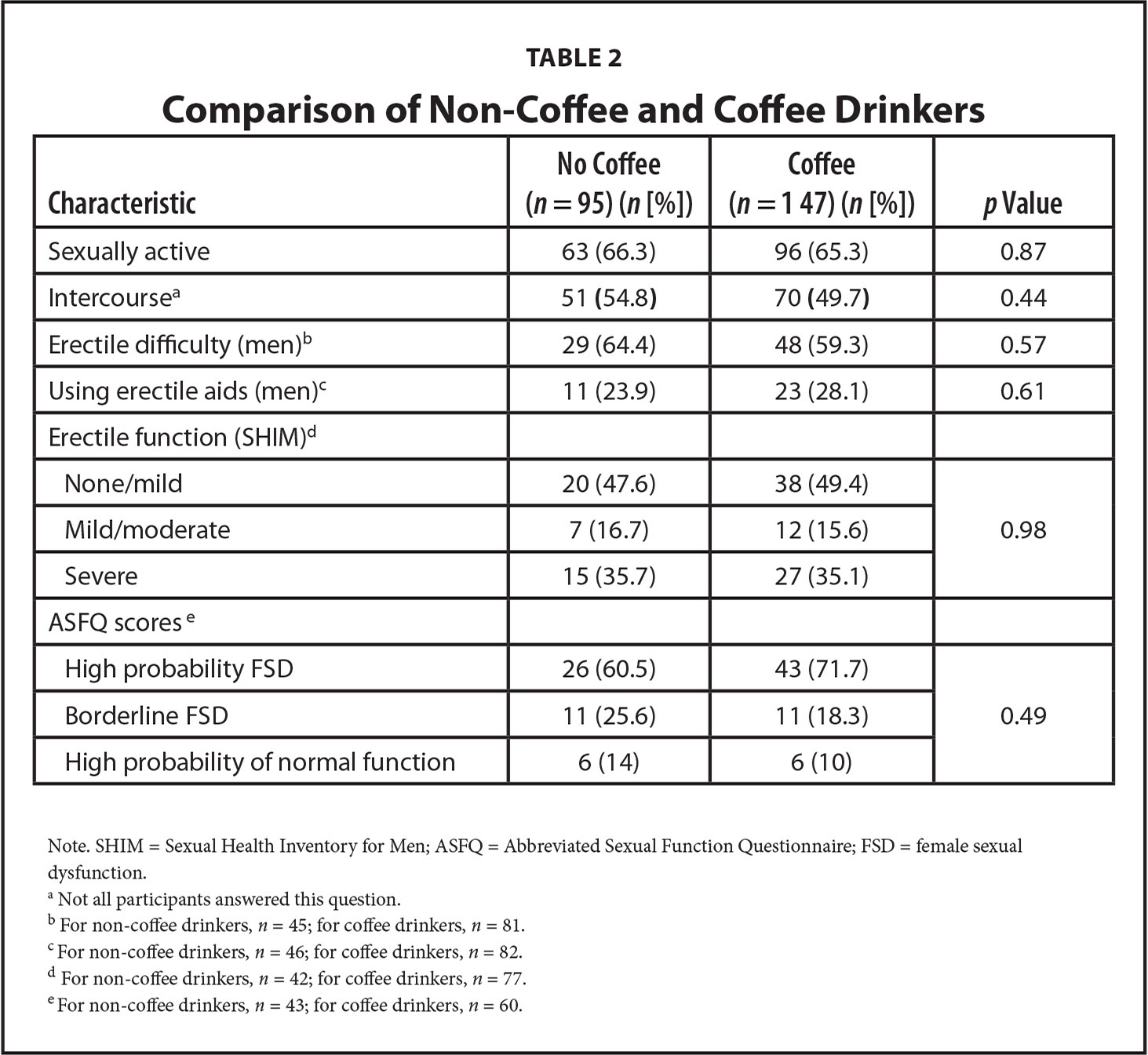 Comparison of Non-Coffee and Coffee Drinkers
