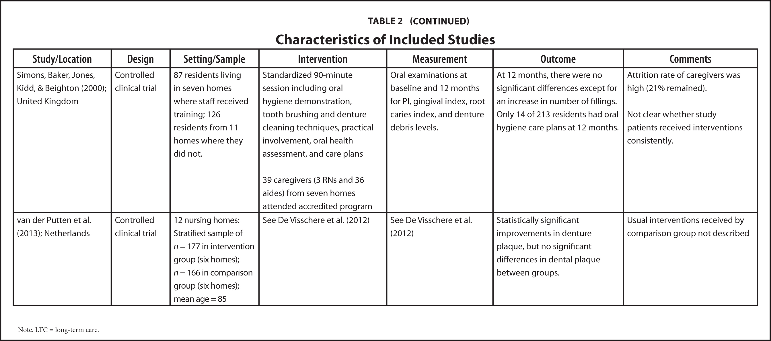 Characteristics of Included Studies