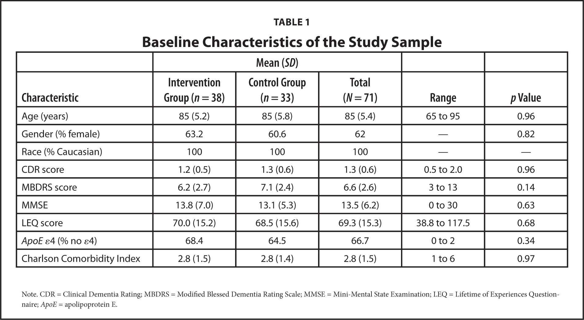 Baseline Characteristics of the Study Sample