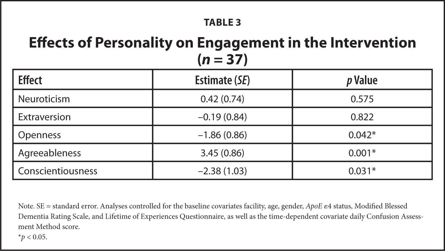 Effects of Personality on Engagement in the Intervention (n = 37)