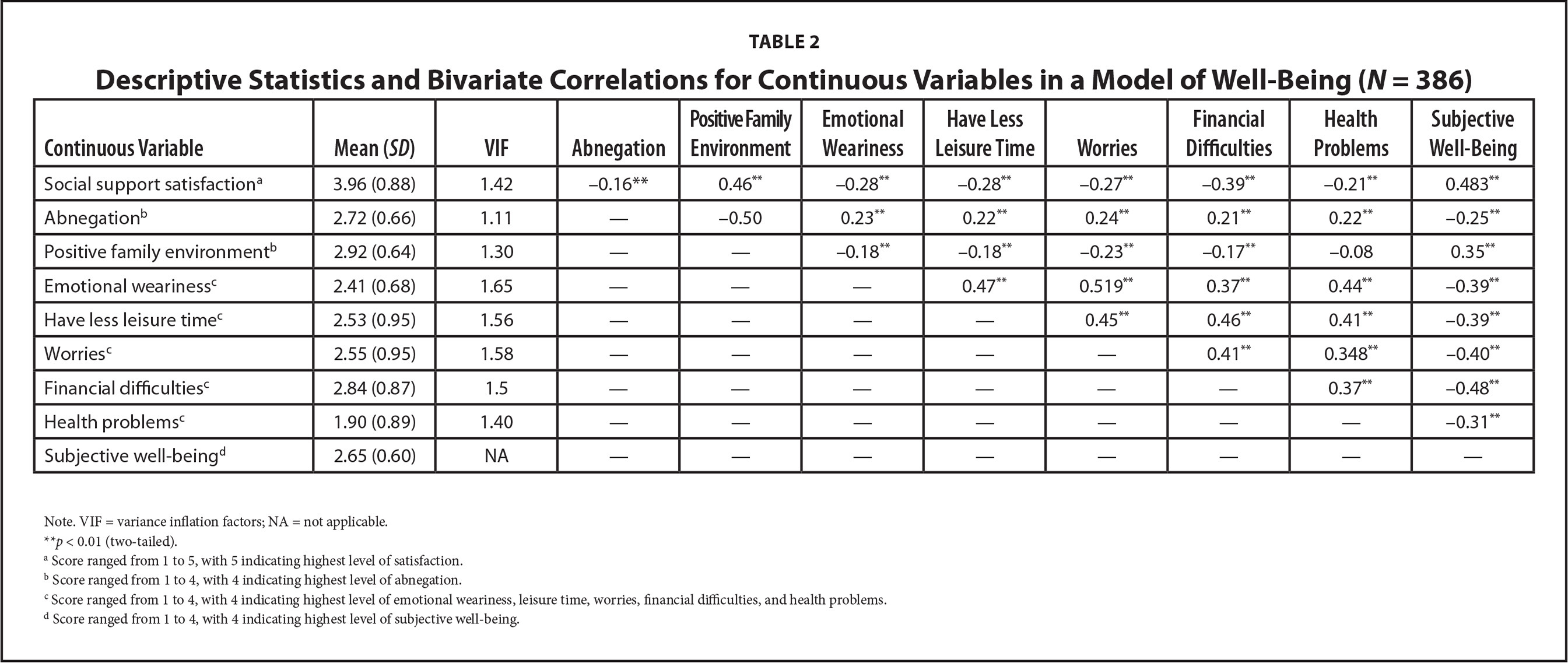 Descriptive Statistics and Bivariate Correlations for Continuous Variables in a Model of Well-Being (N = 386)