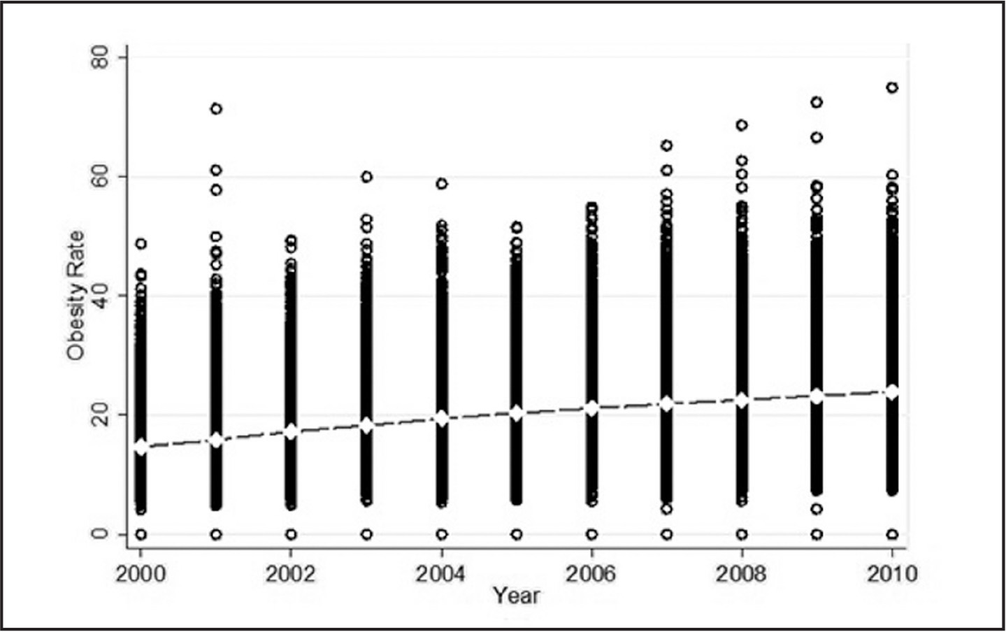 Annual moderate to severe obesity rates in U.S. nursing homes (black circle) and mean U.S. rate (line with white diamond), by year, 2000–2010.Data source: LTCFocus facility-level data files, 2000–2010; authors' calculations.