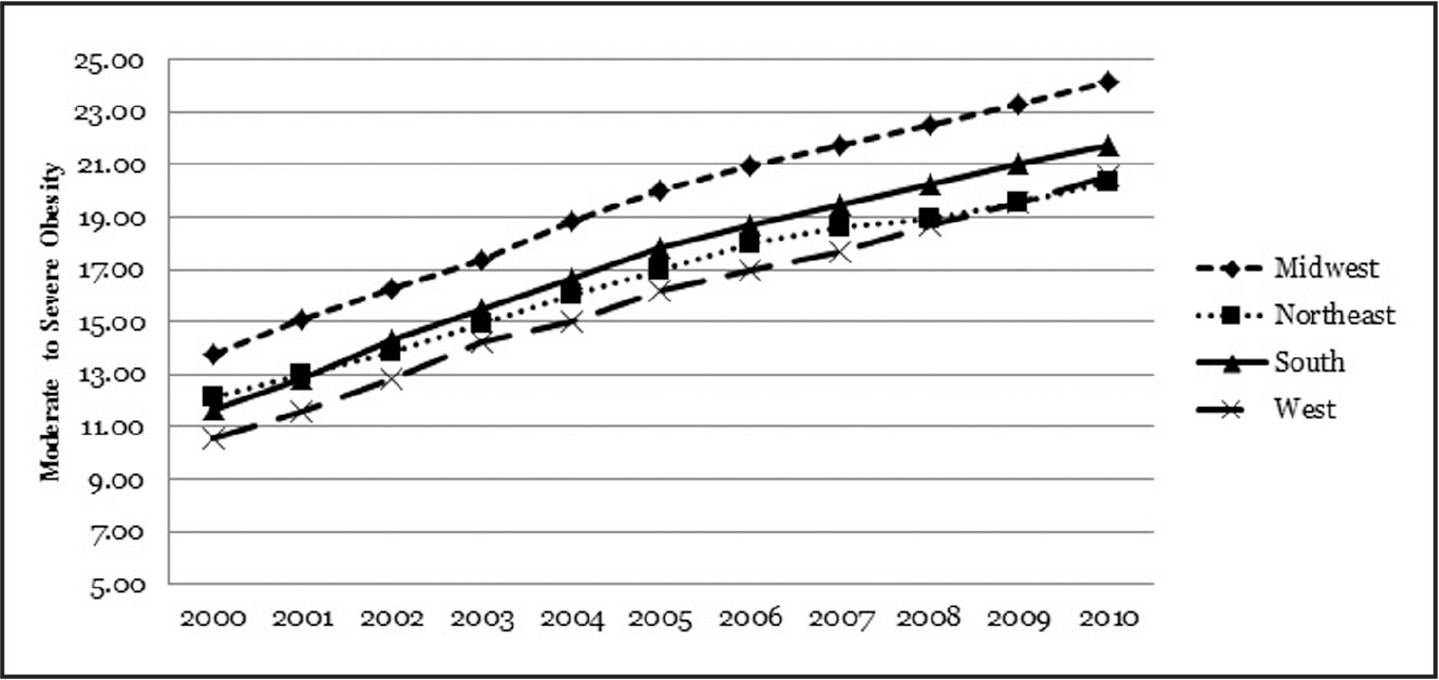 Trends in moderate to severe obesity rates among residents of federally certified U.S. nursing homes, by U.S. Census region, 2000–2010. Date source: LTCFocus facility-level data files, 2000–2010.Note. Midwest = IA, IL, IN, KS, MI, MN, MO, ND, NE, OH, SD, and WI; Northeast = CT, MA, ME, NH, NJ, NY, PA, RI, and VT; South = AL, AR, DE, FL, GA, KY, LA, MD, MS, NC, OK, SC, TN, TX, VA, and WV; and West = AZ, CA, CO, ID, MT, NM, NV, OR, UT, WA, and WY.