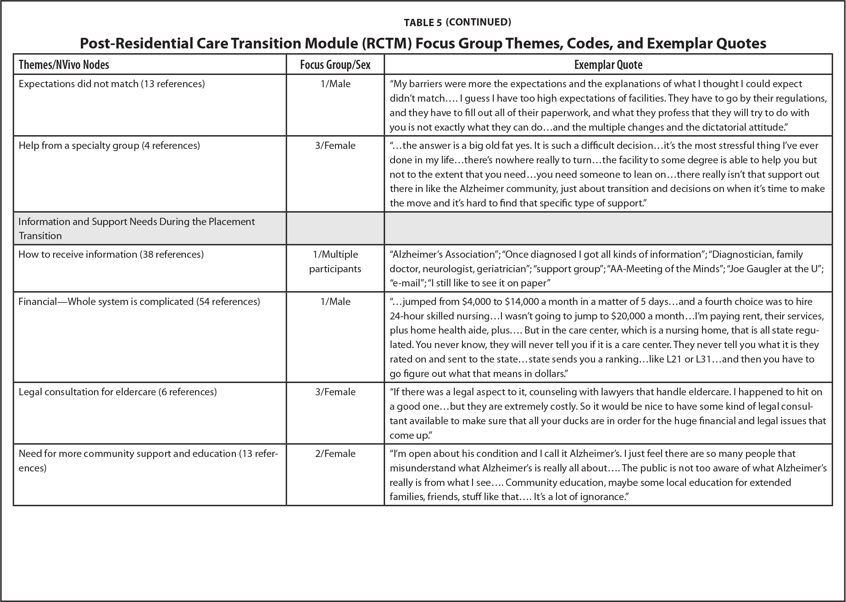 Post-Residential Care Transition Module (RCTM) Focus Group Themes, Codes, and Exemplar Quotes