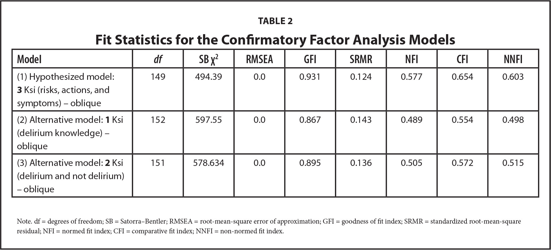 Fit Statistics for the Confirmatory Factor Analysis Models