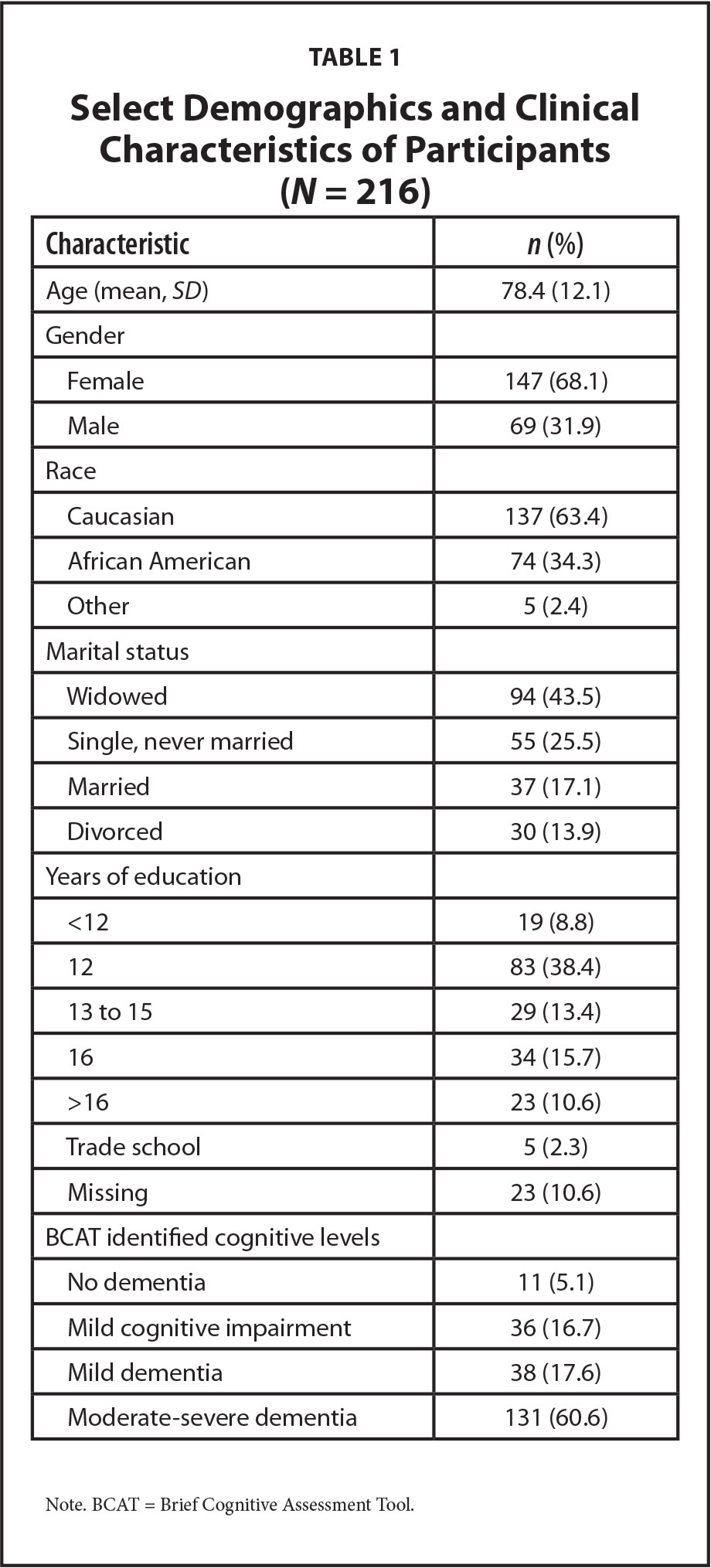 Select Demographics and Clinical Characteristics of Participants (N = 216)