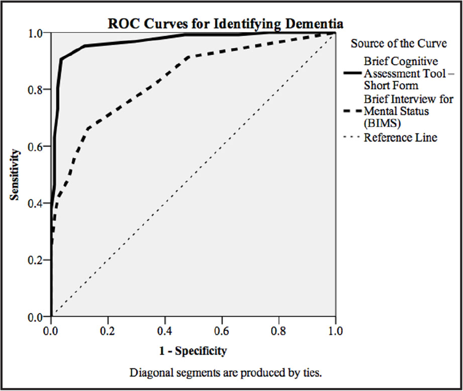 Receiver operating characteristic (ROC) curves. Comparison of the Brief Interview of Mental Status and Brief Cognitive Assessment Tool–Short Form for identifying severe cognitive impairment or probable dementia (i.e., normal and mild cognitive impairment versus mild, moderate, and severe dementia).