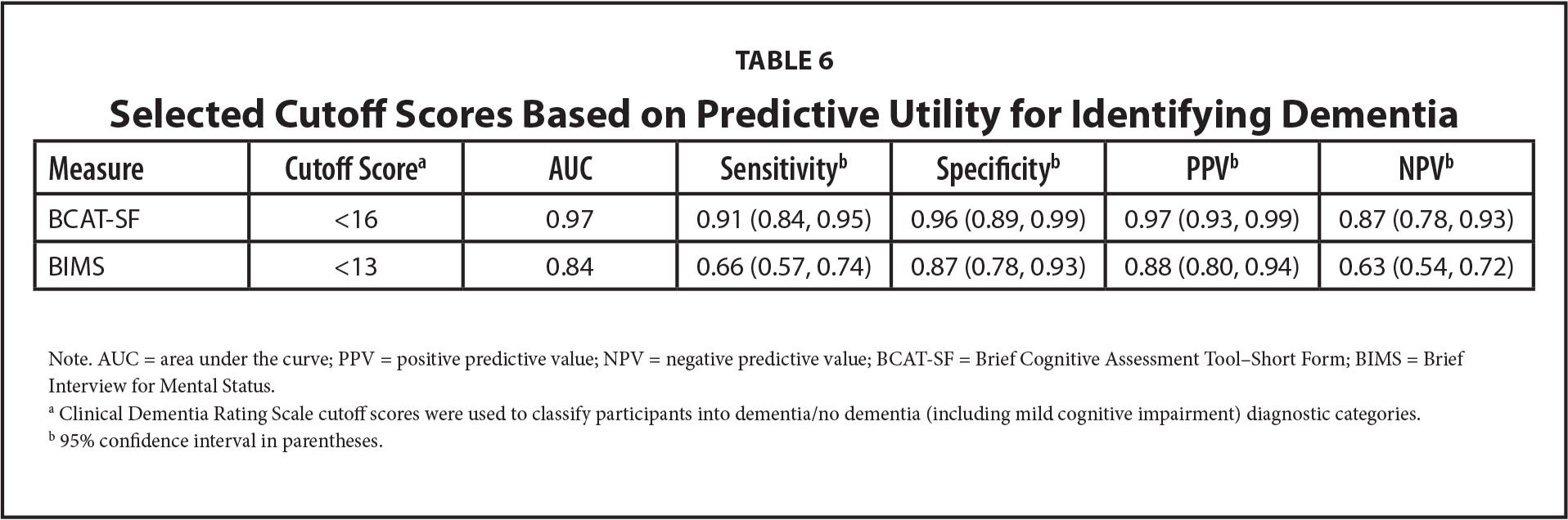 Selected Cutoff Scores Based on Predictive Utility for Identifying Dementia