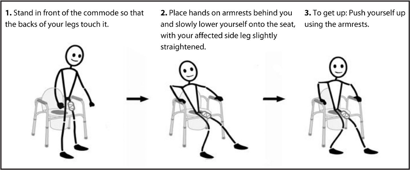 Example pictograph-based discharge instructions on how to use a commode.