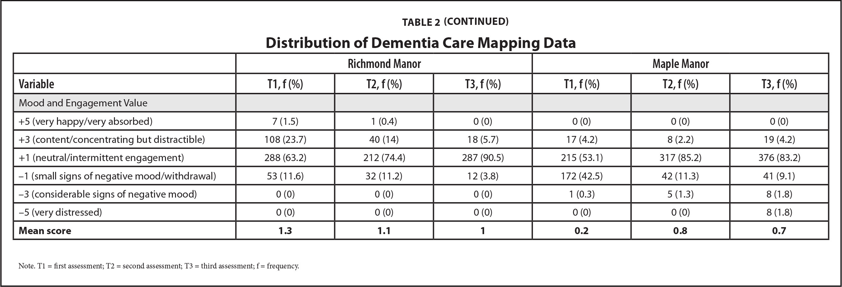 Distribution of Dementia Care Mapping Data