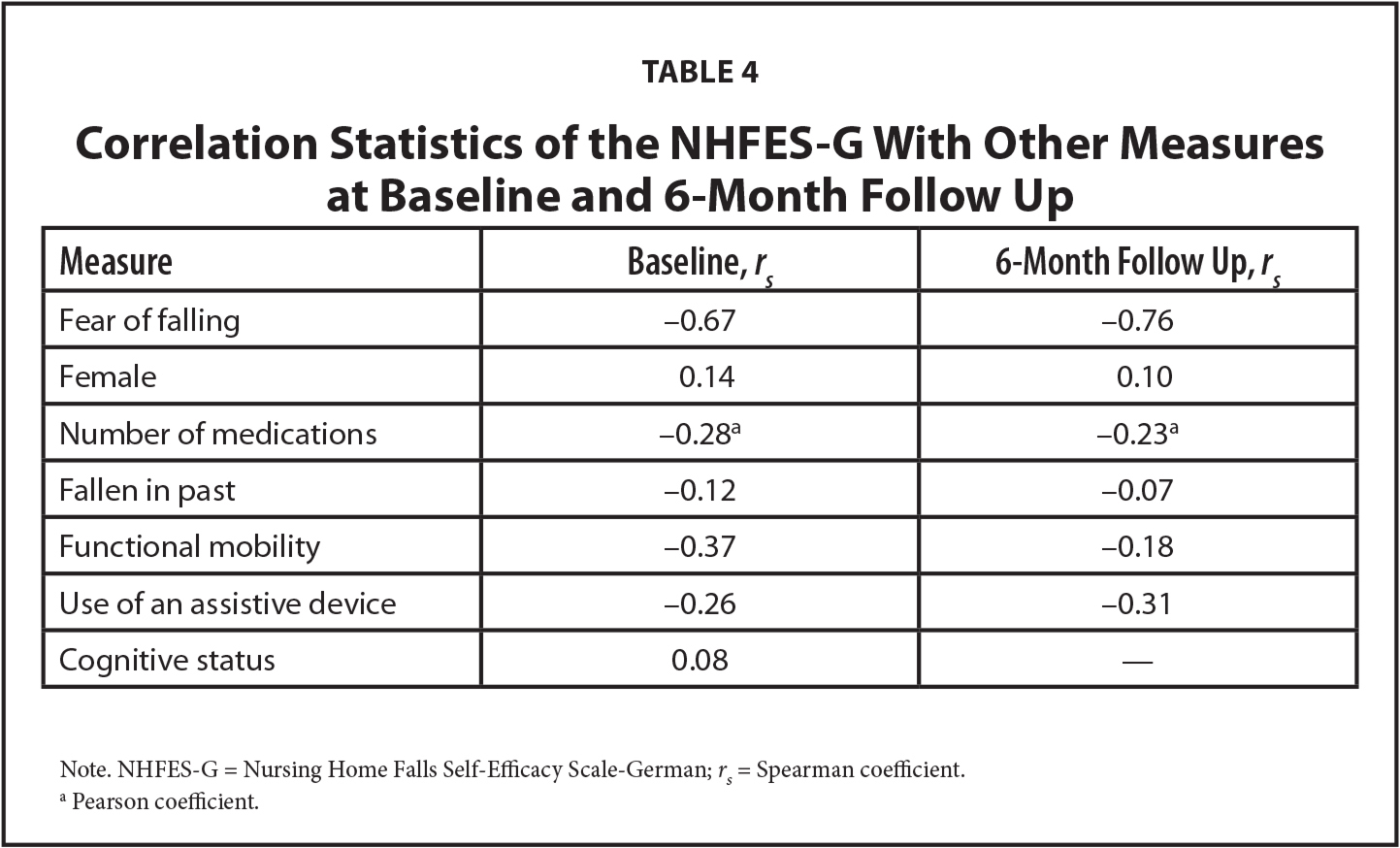 """dissertation self-efficacy scale Studies for acceptance a thesis entitled """"the nursing competence self-efficacy scale (ncses): an instrument development and psychometric assessment study"""" by evelyn kennedy in partial fulfilment of the requirements for the degree of doctor of philosophy."""
