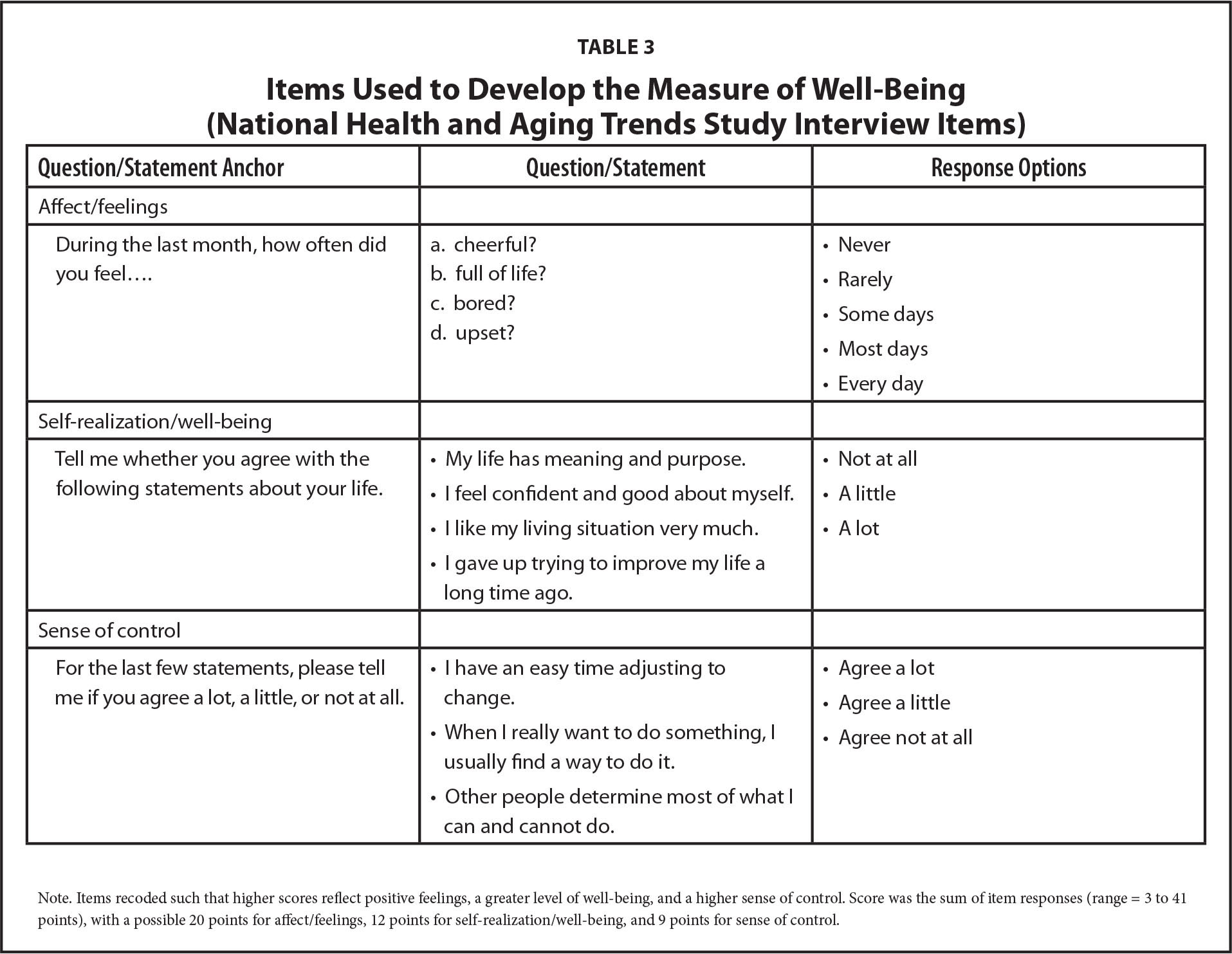 Items Used to Develop the Measure of Well-Being (National Health and Aging Trends Study Interview Items)